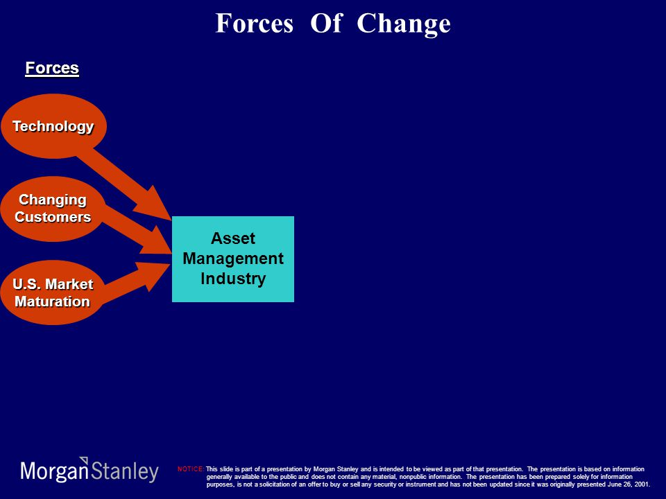 Asset Management Industry Technology ChangingCustomers Forces Of Change U.S. Market Maturation Forces NOTICE: This slide is part of a presentation by