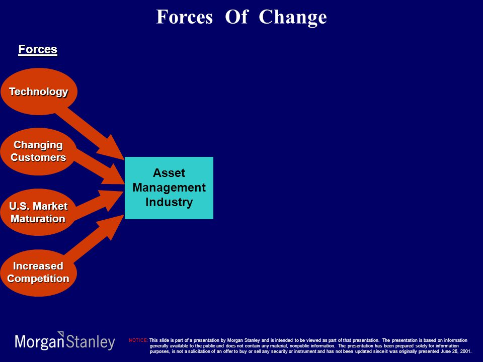 Asset Management Industry Technology ChangingCustomers IncreasedCompetition Forces Of Change U.S. Market Maturation Forces NOTICE: This slide is part