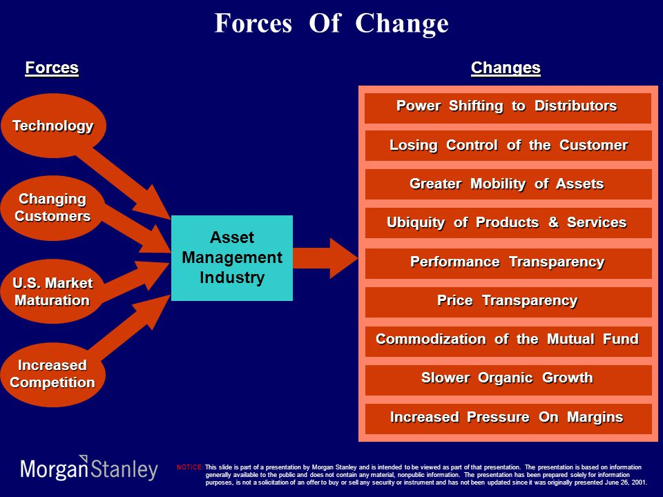 Asset Management Industry Changes Power Shifting to Distributors Losing Control of the Customer Losing Control of the Customer Greater Mobility of Ass