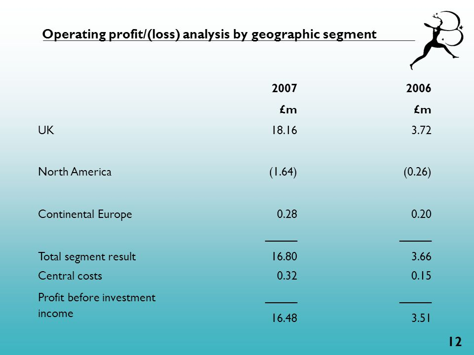 12 Operating profit/(loss) analysis by geographic segment 2007 £m 2006 £m UK 18.16 3.72 North America (1.64) (0.26) Continental Europe Total segment result 0.28 _____ 16.80 0.20 _____ 3.66 Central costs Profit before investment income 0.32 _____ 16.48 0.15 _____ 3.51