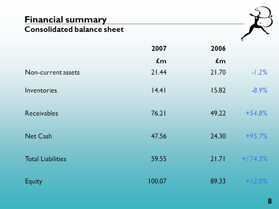 8 Financial summary Consolidated balance sheet 2007 £m 2006 £m Non-current assets21.4421.70-1.2% Inventories14.4115.82-8.9% Receivables76.2149.22+54.8% Net Cash47.5624.30+95.7% Total Liabilities59.5521.71+174.3% Equity100.0789.33+12.0%