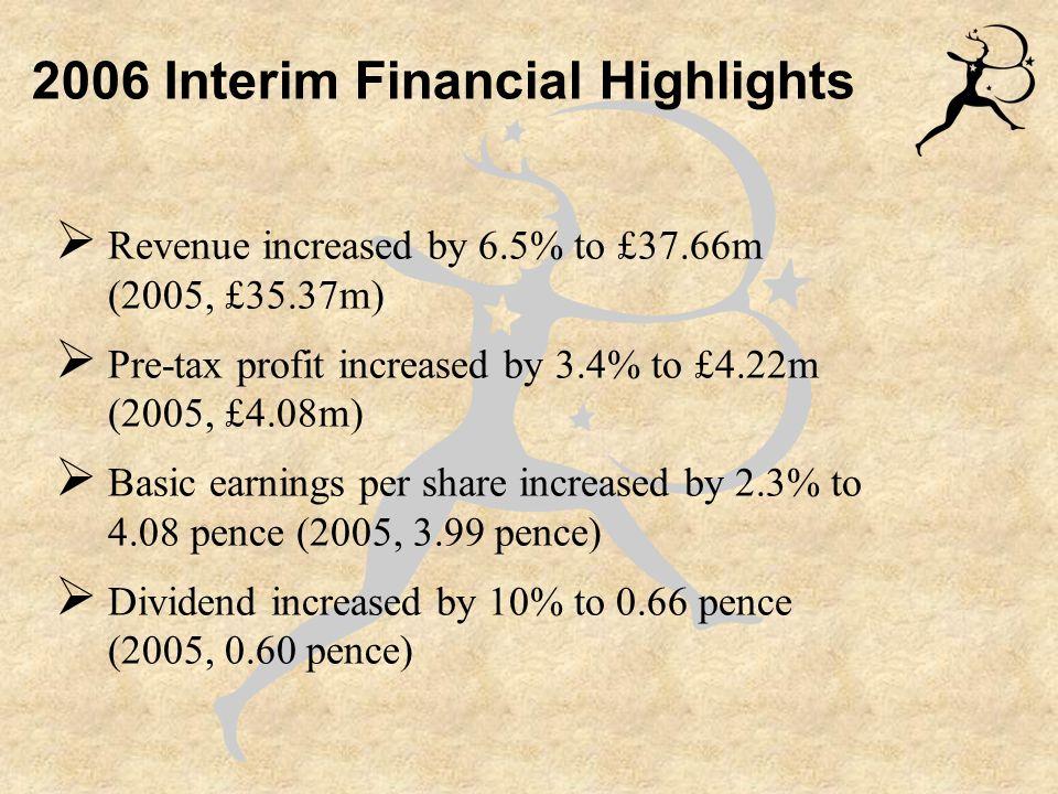 £35.37m £37.66m Revenue +6.5% Segmental Analysis £28.71m£28.36m £4.64m £6.79m £2.02m £2.51m -1.2% +24.3% +46.3% United Kingdom North America Continental Europe £35.37m £37.66m