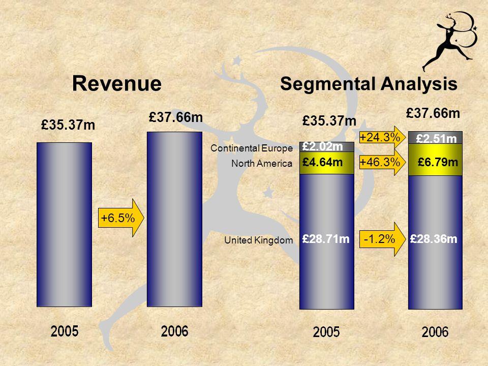£4.08m £4.22m Pre-tax Profit +3.4% Gross Profit 6.4% £18.71m £17.58m