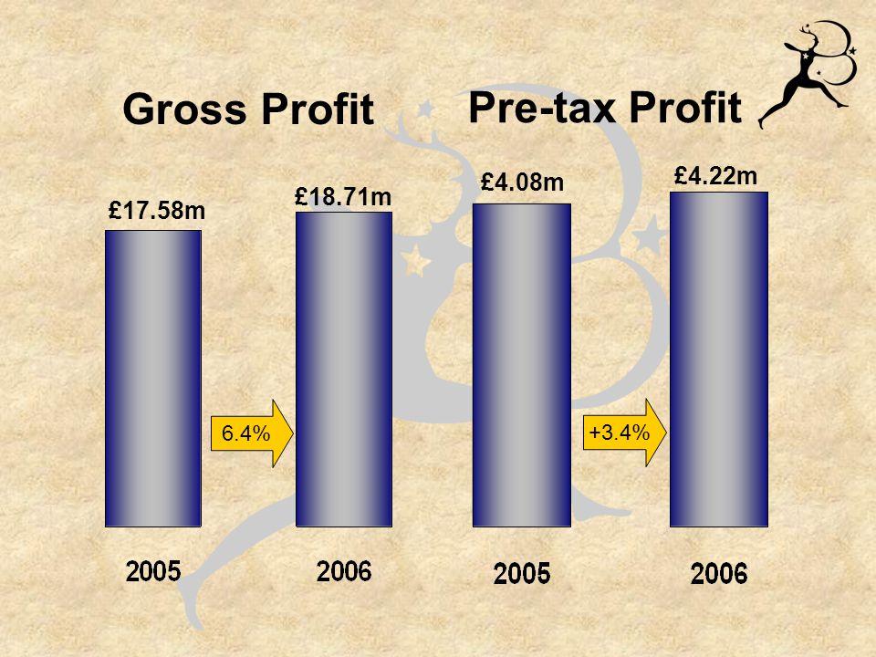 Financial Summary Consolidated Balance Sheet £m Stocks Debtors Cash Creditors Shareholders' funds 2005 2006 +5.3% -16.3% -41.9% -56.1% +0.3% December June