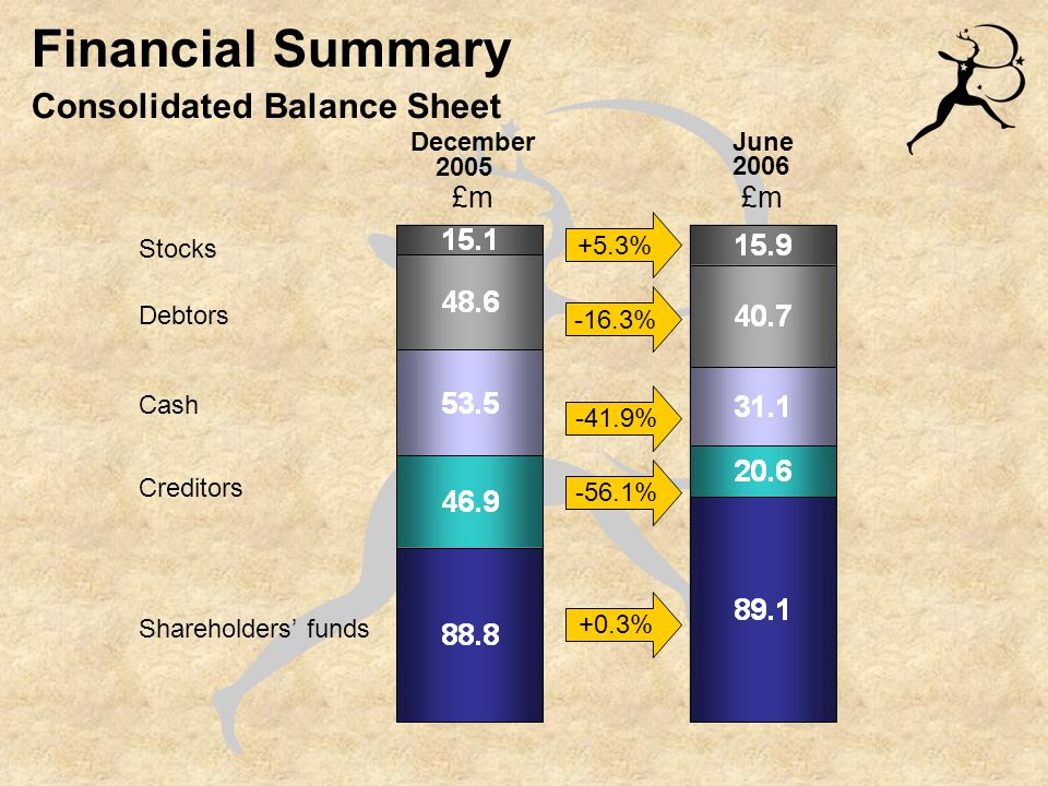 Financial Summary Consolidated Balance Sheet £m Stocks Debtors Cash Creditors Shareholders' funds 2005 2006 +5.3% -16.3% -41.9% -56.1% +0.3% December June