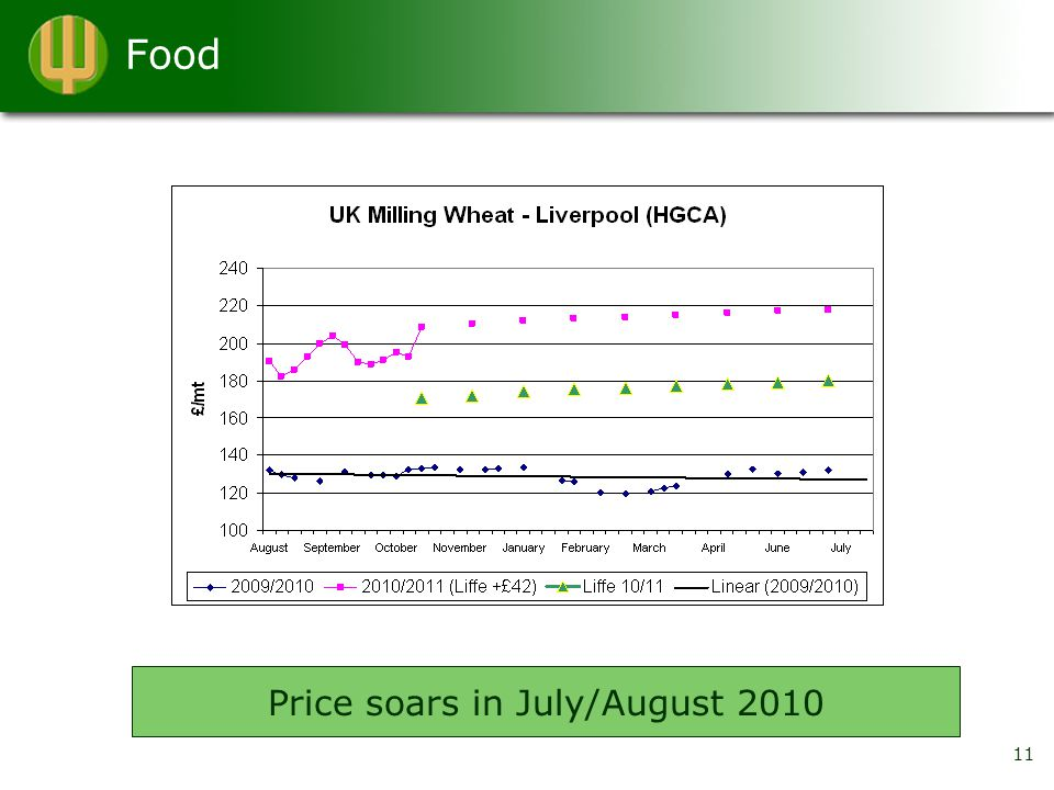 Food 11 Price soars in July/August 2010