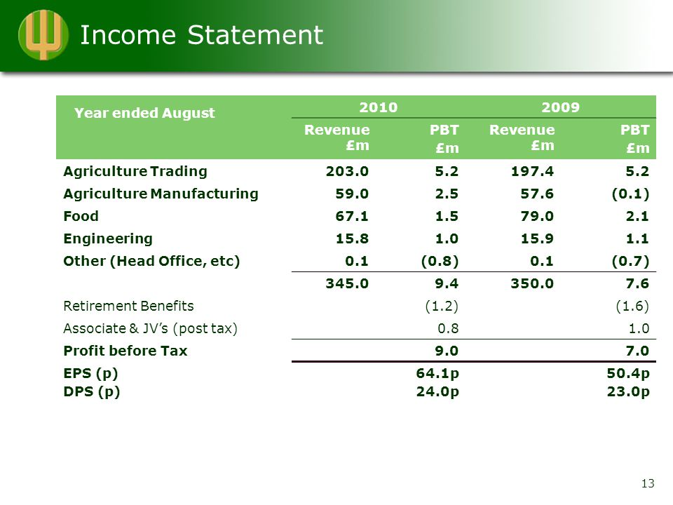 Income Statement 20102009 Revenue £m PBT £m Revenue £m PBT £m Agriculture Trading203.05.2197.45.2 Agriculture Manufacturing59.02.557.6(0.1) Food67.11.579.02.1 Engineering15.81.015.91.1 Other (Head Office, etc)0.1(0.8)0.1(0.7) 345.09.4350.07.6 Retirement Benefits(1.2)(1.6) Associate & JV's (post tax)0.81.0 Profit before Tax9.07.0 EPS (p) DPS (p) 64.1p 24.0p 50.4p 23.0p 13 Year ended August