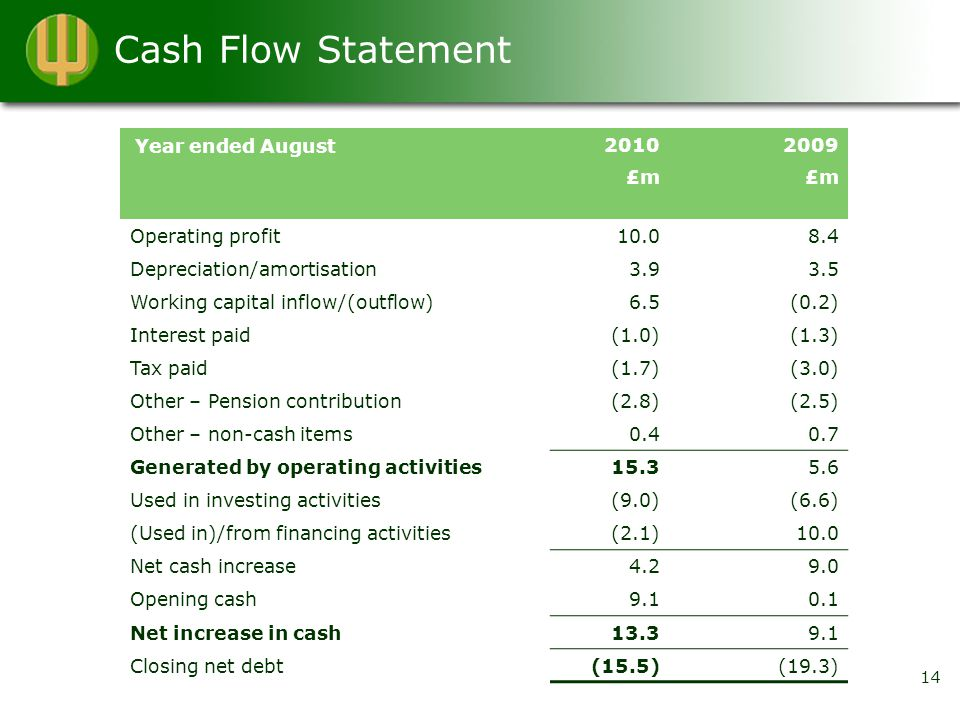 Cash Flow Statement 20102009 £m Operating profit10.08.4 Depreciation/amortisation3.93.5 Working capital inflow/(outflow)6.5(0.2) Interest paid(1.0)(1.3) Tax paid(1.7)(3.0) Other – Pension contribution(2.8)(2.5) Other – non-cash items0.40.7 Generated by operating activities15.35.6 Used in investing activities(9.0)(6.6) (Used in)/from financing activities(2.1)10.0 Net cash increase4.29.0 Opening cash9.10.1 Net increase in cash13.39.1 Closing net debt(15.5)(19.3) 14 Year ended August