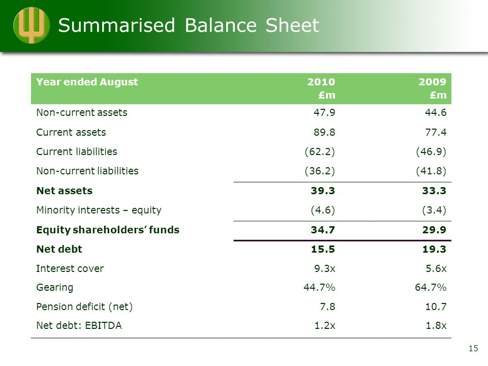 Summarised Balance Sheet Year ended August2010 £m 2009 £m Non-current assets47.944.6 Current assets89.877.4 Current liabilities(62.2)(46.9) Non-current liabilities(36.2)(41.8) Net assets39.333.3 Minority interests – equity(4.6)(3.4) Equity shareholders' funds34.729.9 Net debt15.519.3 Interest cover9.3x5.6x Gearing44.7%64.7% Pension deficit (net)7.810.7 Net debt: EBITDA1.2x1.8x 15
