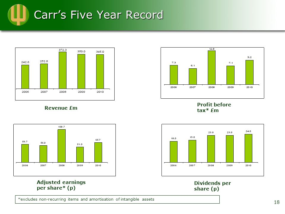 Carr's Five Year Record 18 *excludes non-recurring items and amortisation of intangible assets Revenue £m Profit before tax* £m Dividends per share (p) Adjusted earnings per share* (p)