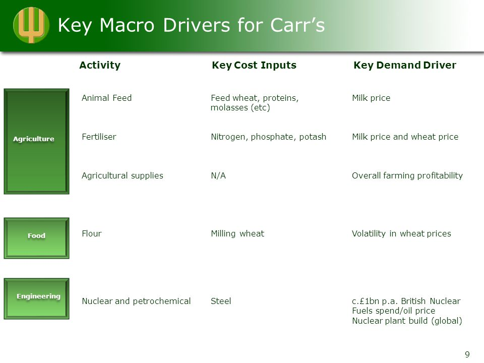 Key Macro Drivers for Carr's Activity Key Cost Inputs Key Demand Driver Agriculture Food Engineering Animal Feed Fertiliser Agricultural supplies Flour Nuclear and petrochemical Feed wheat, proteins, molasses (etc) Nitrogen, phosphate, potash N/A Milling wheat Steel Milk price Milk price and wheat price Overall farming profitability Volatility in wheat prices c.£1bn p.a.