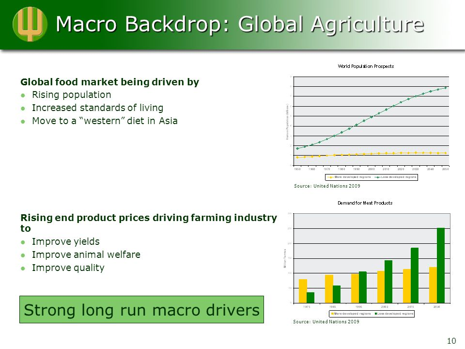 Macro Backdrop: Global Agriculture Global food market being driven by Rising population Increased standards of living Move to a western diet in Asia Rising end product prices driving farming industry to Improve yields Improve animal welfare Improve quality 10 Source: United Nations 2009 Strong long run macro drivers
