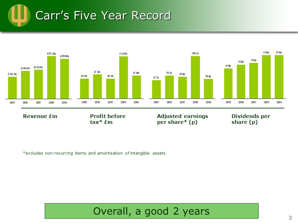Carr's Five Year Record 3 *excludes non-recurring items and amortisation of intangible assets Overall, a good 2 years Revenue £mProfit before tax* £m Adjusted earnings per share* (p) Dividends per share (p)
