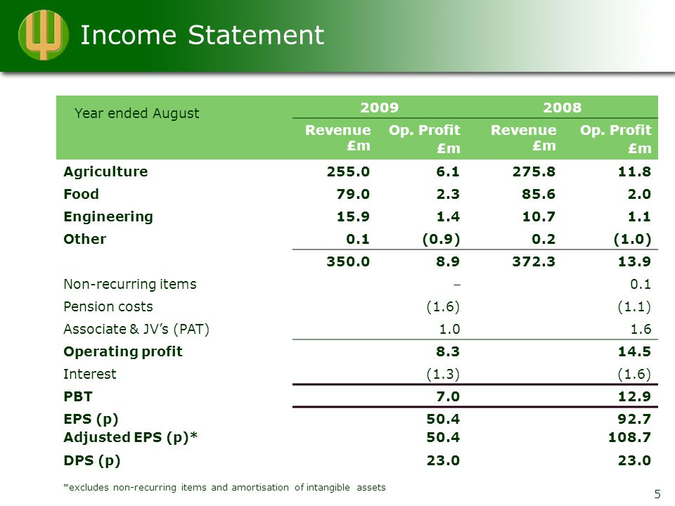 Income Statement 20092008 Revenue £m Op. Profit £m Revenue £m Op.