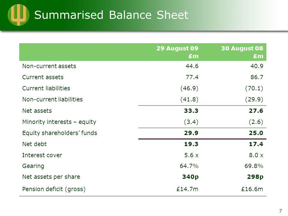 Summarised Balance Sheet 29 August 09 £m 30 August 08 £m Non-current assets44.640.9 Current assets77.486.7 Current liabilities(46.9)(70.1) Non-current liabilities(41.8)(29.9) Net assets33.327.6 Minority interests – equity(3.4)(2.6) Equity shareholders' funds29.925.0 Net debt19.317.4 Interest cover5.6 x8.0 x Gearing64.7%69.8% Net assets per share340p298p Pension deficit (gross)£14.7m£16.6m 7
