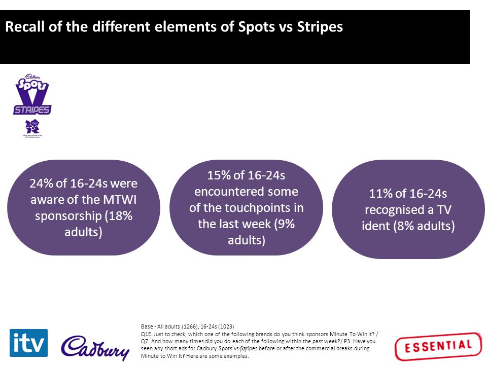 Click to edit Master title style 14 Recall of the different elements of Spots vs Stripes 24% of 16-24s were aware of the MTWI sponsorship (18% adults)