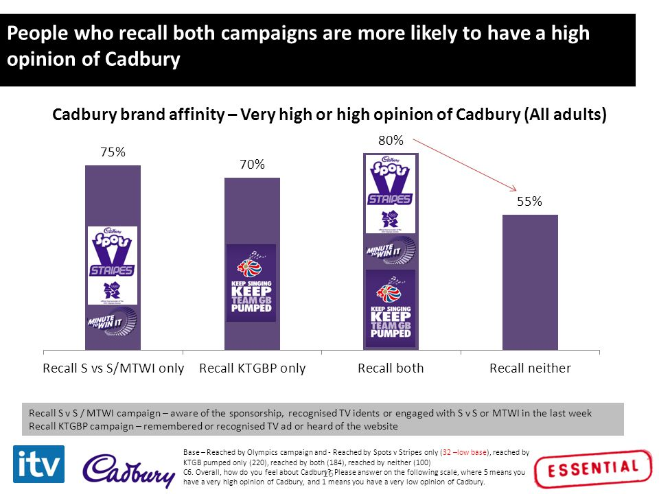 Click to edit Master title style 16 People who recall both campaigns are more likely to have a high opinion of Cadbury Cadbury brand affinity – Very h