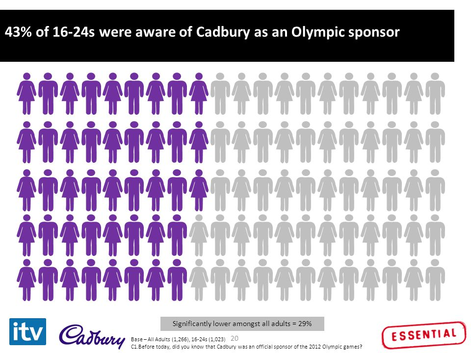 Click to edit Master title style 20 43% of 16-24s were aware of Cadbury as an Olympic sponsor Significantly lower amongst all adults = 29% Base – All