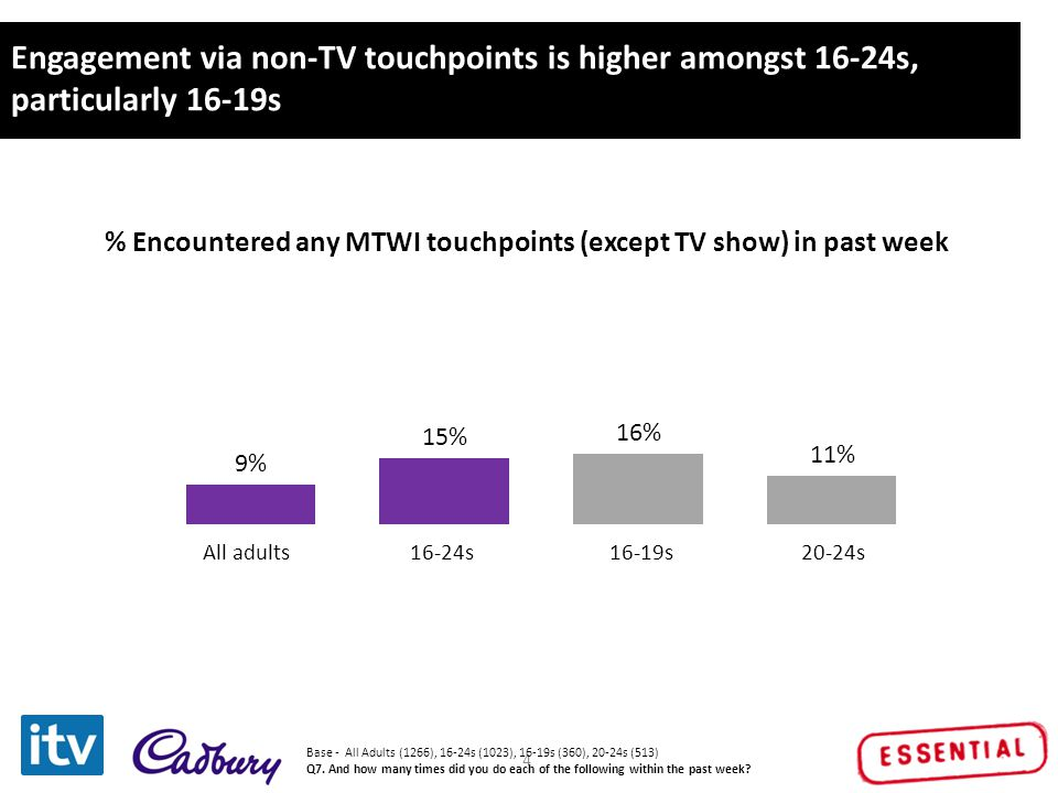 Click to edit Master title style 4 Engagement via non-TV touchpoints is higher amongst 16-24s, particularly 16-19s All adults16-24s16-19s20-24s % Enco