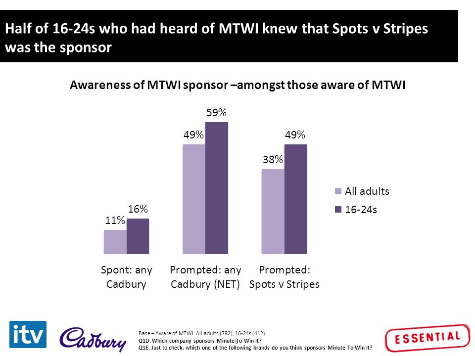 Click to edit Master title style 9 2 in 3 of those aware of the sponsor felt there was good brand fit between Spots v Stripes and MTWI Base - Aware of sponsorship and watched programme: All Adults (125), 16-24s (149) P2.