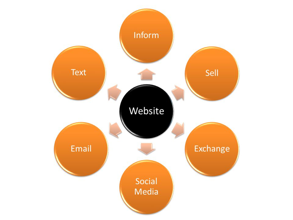 Website InformSellExchange Social Media EmailText