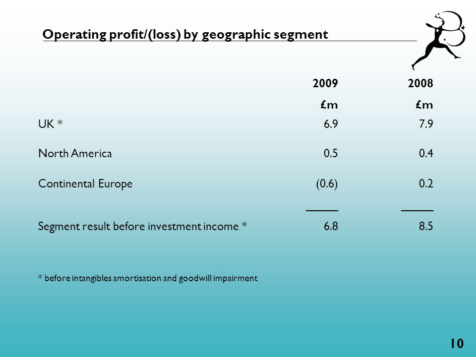 10 Operating profit/(loss) by geographic segment 2009 £m 2008 £m UK *6.9 7.9 North America0.5 0.4 Continental Europe Segment result before investment income * (0.6) _____ 6.8 0.2 _____ 8.5 * before intangibles amortisation and goodwill impairment