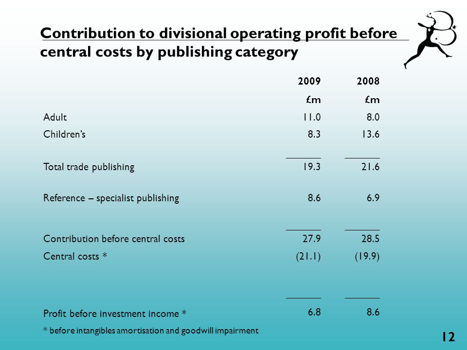 12 Contribution to divisional operating profit before central costs by publishing category 2009 £m 2008 £m Adult11.0 8.0 Children's8.3 13.6 Total trade publishing ______ 19.3 ______ 21.6 Reference – specialist publishing Contribution before central costs 8.6 ______ 27.9 6.9 ______ 28.5 Central costs * Profit before investment income * (21.1) ______ 6.8 (19.9) ______ 8.6 * before intangibles amortisation and goodwill impairment