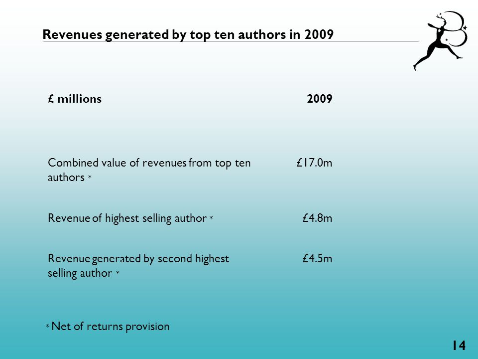 14 Revenues generated by top ten authors in 2009 £ millions2009 Combined value of revenues from top ten authors * £17.0m Revenue of highest selling author * £4.8m Revenue generated by second highest selling author * £4.5m * Net of returns provision
