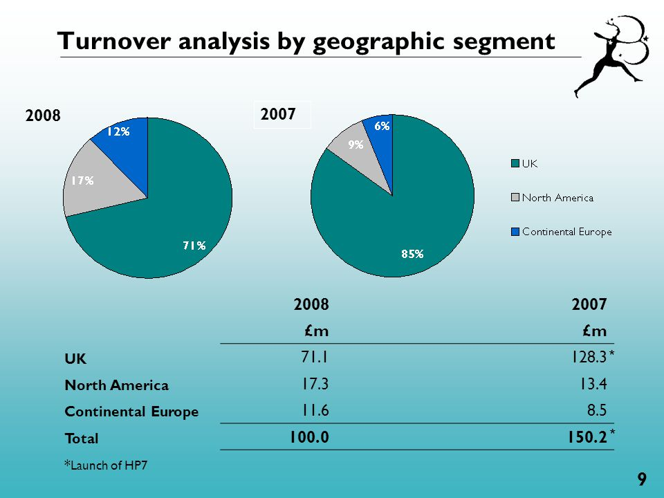 9 Turnover analysis by geographic segment 2008 2007 20082007 £m UK 71.1128.3 North America 17.313.4 Continental Europe 11.6 8.5 Total 100.0150.2 * Lau