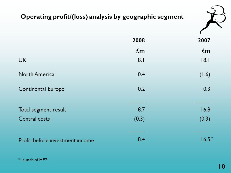 10 Operating profit/(loss) analysis by geographic segment 2008 £m 2007 £m UK 8.1 18.1 North America 0.4 (1.6) Continental Europe Total segment result 0.2 _____ 8.7 0.3 _____ 16.8 Central costs Profit before investment income (0.3) _____ 8.4 (0.3) _____ 16.5 *Launch of HP7 *
