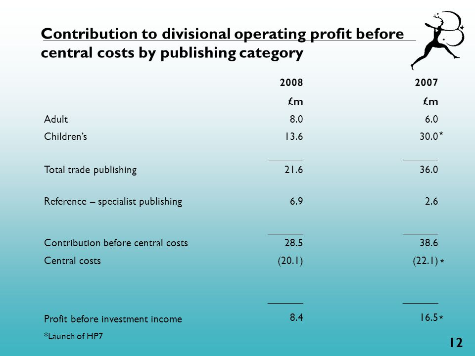 12 Contribution to divisional operating profit before central costs by publishing category 2008 £m 2007 £m Adult 8.0 6.0 Children's 13.6 30.0 Total trade publishing ______ 21.6 ______ 36.0 Reference – specialist publishing Contribution before central costs 6.9 ______ 28.5 2.6 ______ 38.6 Central costs Profit before investment income (20.1) ______ 8.4 (22.1) ______ 16.5 *Launch of HP7 * * *