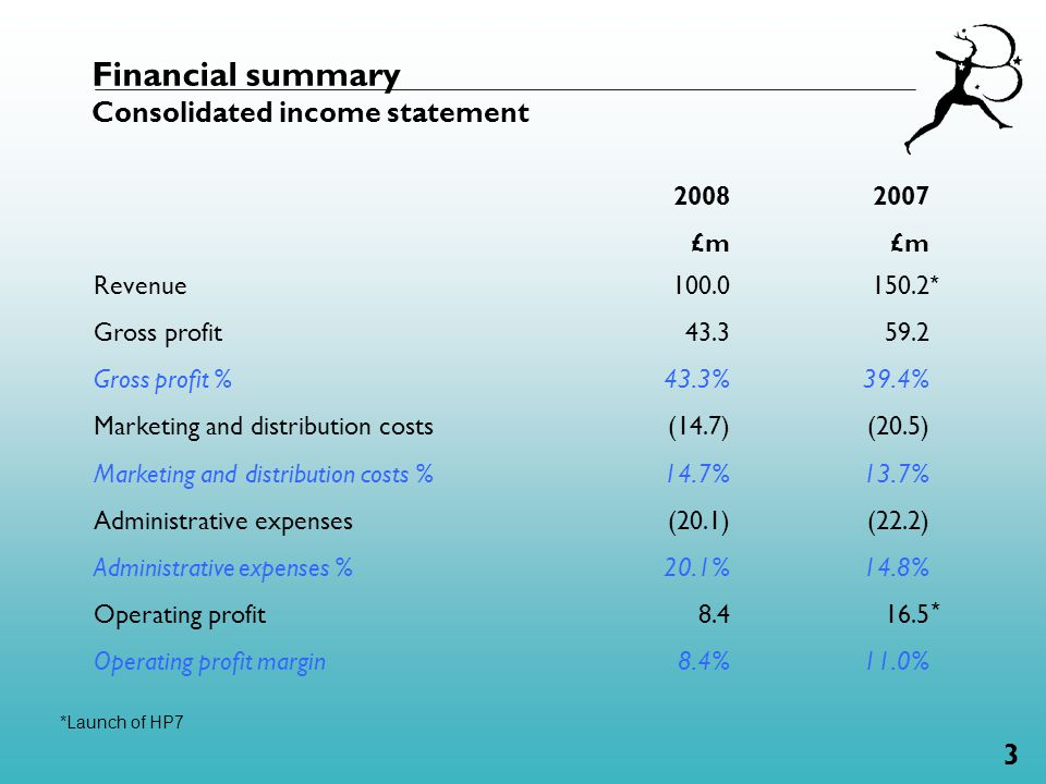 3 Financial summary Consolidated income statement 2008 £m 2007 £m Revenue100.0150.2 Gross profit 43.359.2 Gross profit % 43.3% 39.4% Marketing and distribution costs (14.7)(20.5) Marketing and distribution costs % 14.7% 13.7% Administrative expenses (20.1)(22.2) Administrative expenses % 20.1% 14.8% Operating profit 8.4 16.5 Operating profit margin 8.4% 11.0% * *Launch of HP7 *