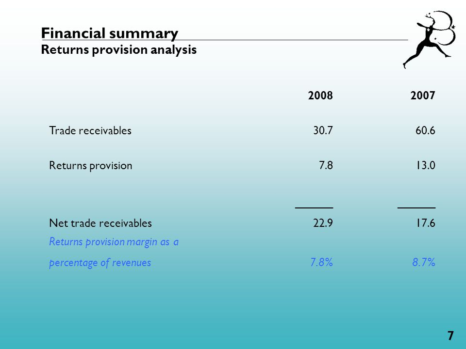 7 Financial summary Returns provision analysis 20082007 Trade receivables30.760.6 Returns provision7.8 13.0 Net trade receivables ______ 22.9 ______ 17.6 Returns provision margin as a percentage of revenues7.8%8.7%