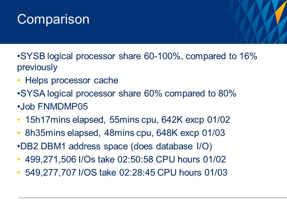 Comparison SYSB logical processor share 60-100%, compared to 16% previously Helps processor cache SYSA logical processor share 60% compared to 80% Job FNMDMP05 15h17mins elapsed, 55mins cpu, 642K excp 01/02 8h35mins elapsed, 48mins cpu, 648K excp 01/03 DB2 DBM1 address space (does database I/O) 499,271,506 I/Os take 02:50:58 CPU hours 01/02 549,277,707 I/OS take 02:28:45 CPU hours 01/03