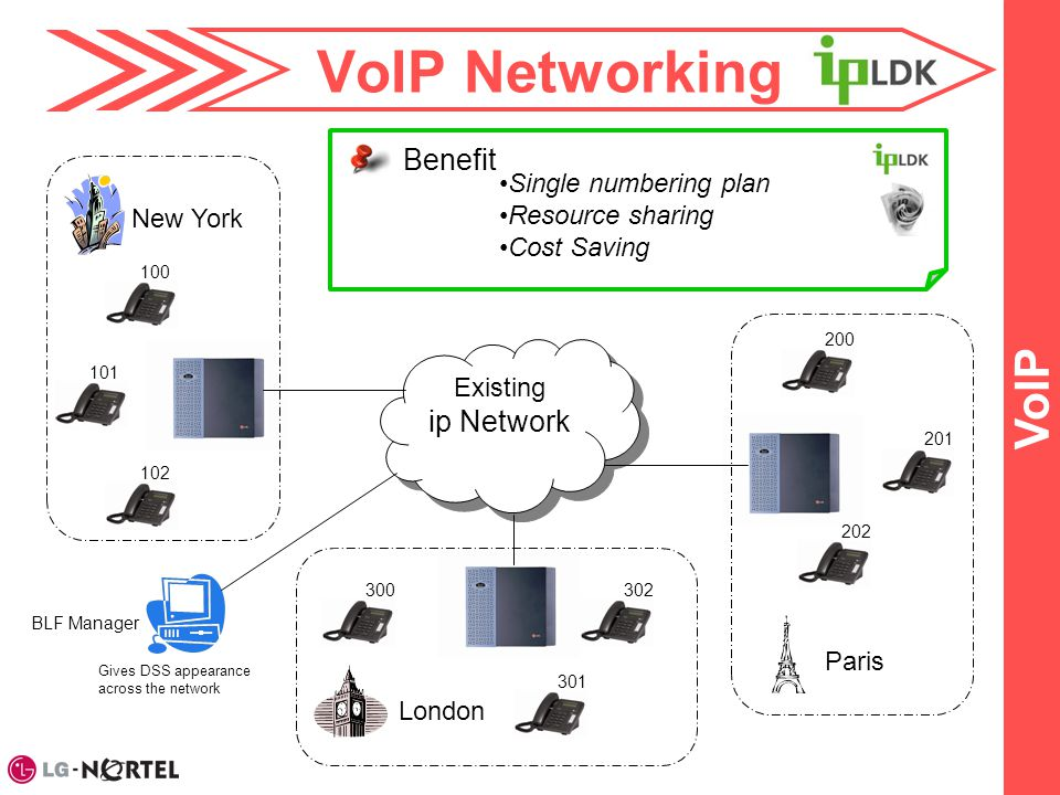 VoIP Networking VoIP Existing ip Network Existing ip Network 100 101 102 200 201 202 300 301 302 BLF Manager Gives DSS appearance across the network B