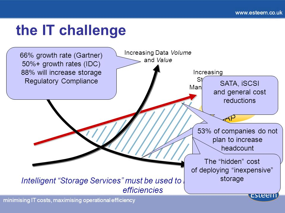 minimising IT costs, maximising operational efficiency www.esteem.co.uk minimising IT costs, maximising operational efficiency www.esteem.co.uk Increasing Data Volume and Value Management GAP Increasing Storage Management Cost Decreasing Storage Technology Cost SATA, iSCSI and general cost reductions the IT challenge 66% growth rate (Gartner) 50%+ growth rates (IDC) 88% will increase storage Regulatory Compliance 53% of companies do not plan to increase headcount Intelligent Storage Services must be used to increase IT operational efficiencies The hidden cost of deploying inexpensive storage