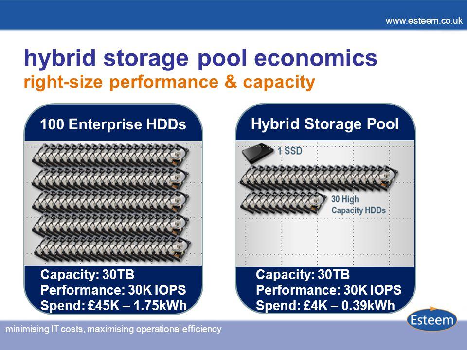 minimising IT costs, maximising operational efficiency www.esteem.co.uk hybrid storage pool economics right-size performance & capacity 100 Enterprise HDDs Hybrid Storage Pool Capacity: 30TB Performance: 30K IOPS Spend: £45K – 1.75kWh Capacity: 30TB Performance: 30K IOPS Spend: £4K – 0.39kWh