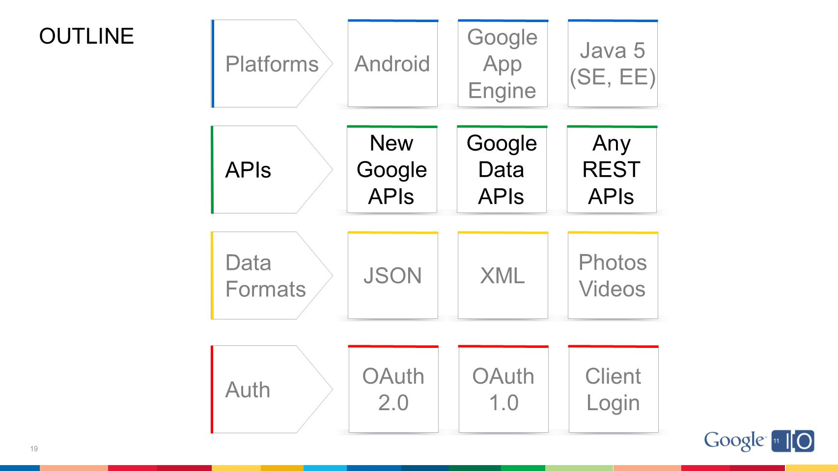 19 APIs OAuth 2.0 Client Login OAuth 1.0 Photos Videos XMLJSON Auth New Google APIs Google Data APIs Data Formats Any REST APIs Platforms Android Google App Engine Java 5 (SE, EE) OUTLINE