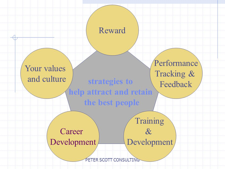 PETER SCOTT CONSULTING strategies to help attract and retain the best people Your values and culture Career Development Training & Development Reward Performance Tracking & Feedback