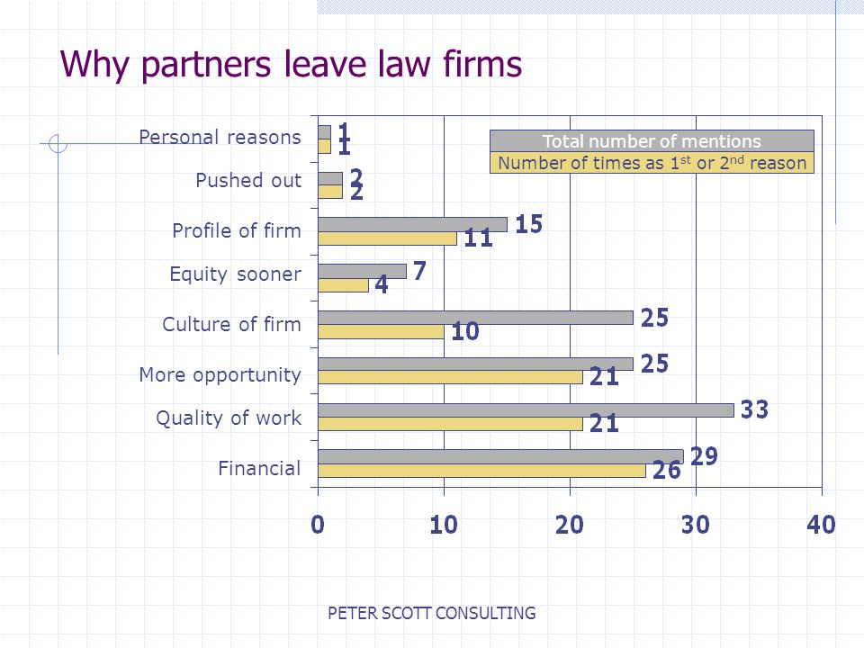 PETER SCOTT CONSULTING Financial Quality of work More opportunity Culture of firm Equity sooner Profile of firm Personal reasons Pushed out Number of times as 1 st or 2 nd reason Total number of mentions Why partners leave law firms