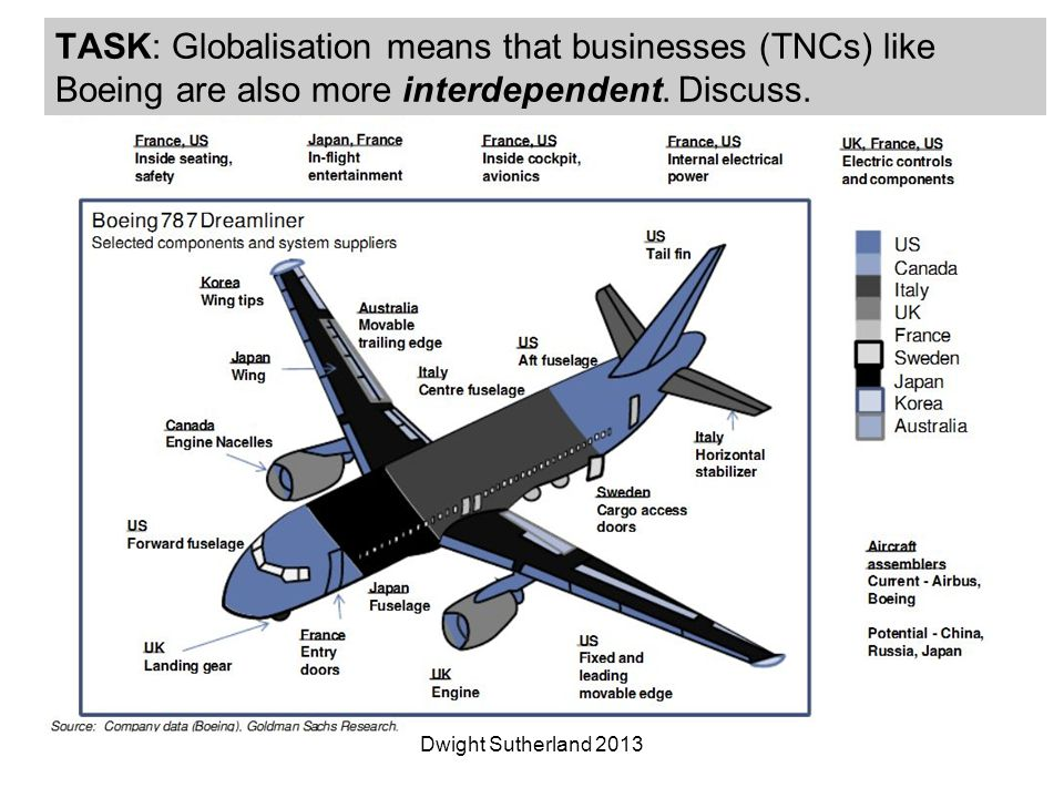 TASK: Globalisation means that businesses (TNCs) like Boeing are also more interdependent.