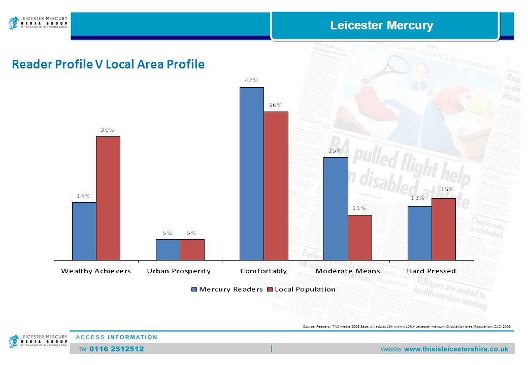 Reader Profile V Local Area Profile Source: Readers: TNS media 2006 Base: All adults 15+ within 10%+ Leicester mercury Circulation area, Population: CACI 2008 Leicester Mercury