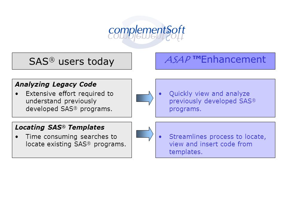 SAS ® users today ASAP ™Enhancement Analyzing Legacy Code Extensive effort required to understand previously developed SAS ® programs.