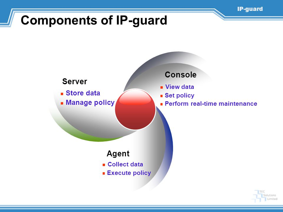 IP-guard Components of IP-guard Server Console Agent Collect data Execute policy Store data Manage policy View data Set policy Perform real-time maintenance