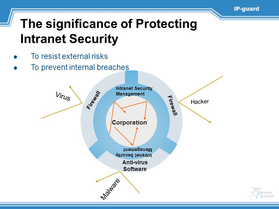 IP-guard The significance of Protecting Intranet Security To resist external risks To prevent internal breaches Anti-virus Software Firewall Intranet