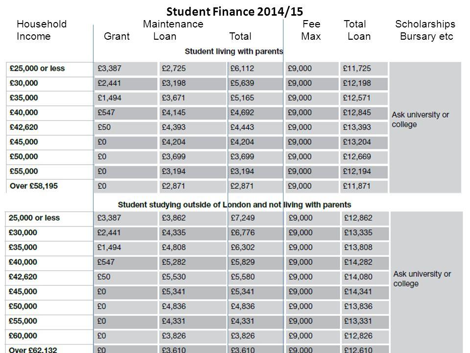 Student Finance 2014/15 Household Maintenance Fee Total Scholarships Income Grant Loan Total Max Loan Bursary etc