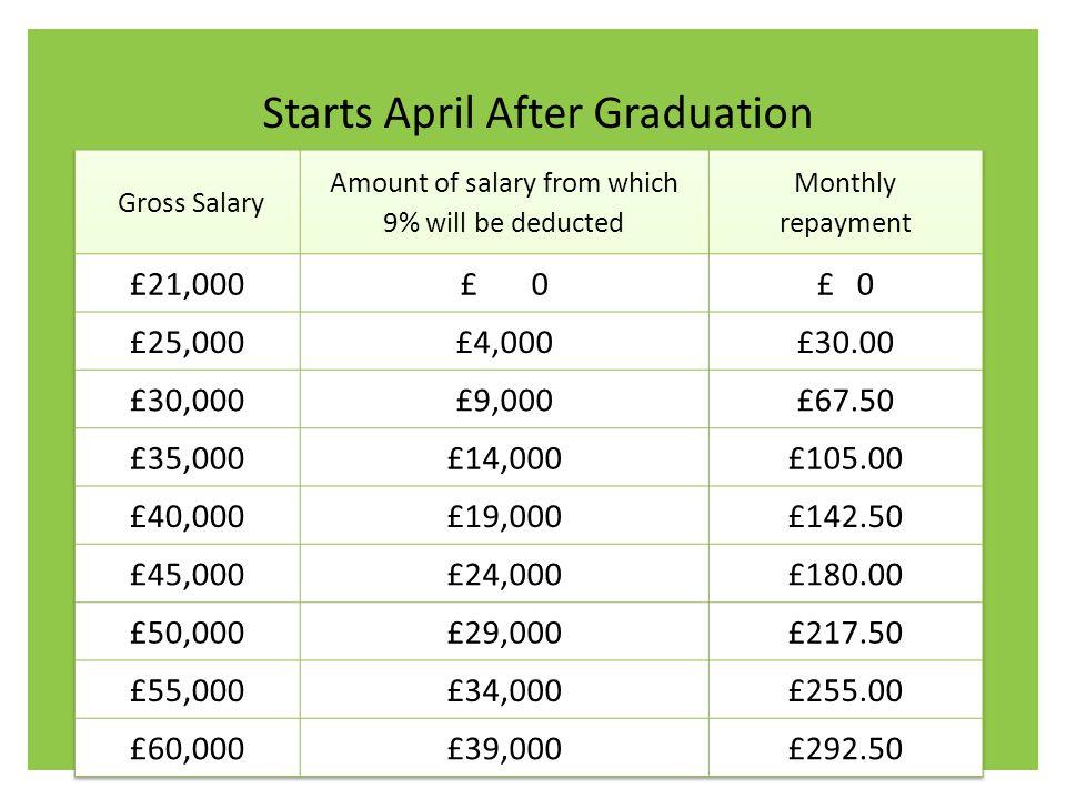 Starts April After Graduation