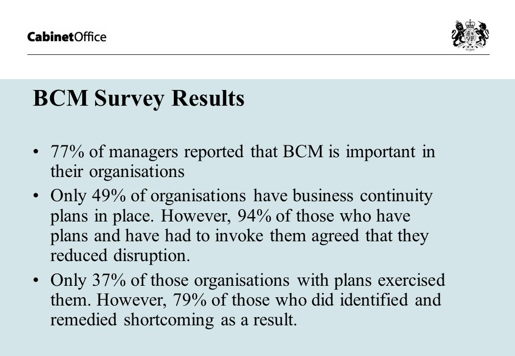 BCM Survey Results 77% of managers reported that BCM is important in their organisations Only 49% of organisations have business continuity plans in place.