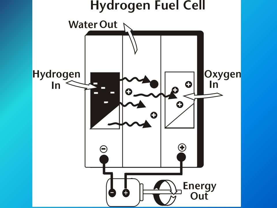 Benefit s Reduction in burning of fuel cells Improvement of air quality especially in urban areas Reduction of greenhouse gases (global warming) Low noise and high power Reduction in energy consumption (saving energy)