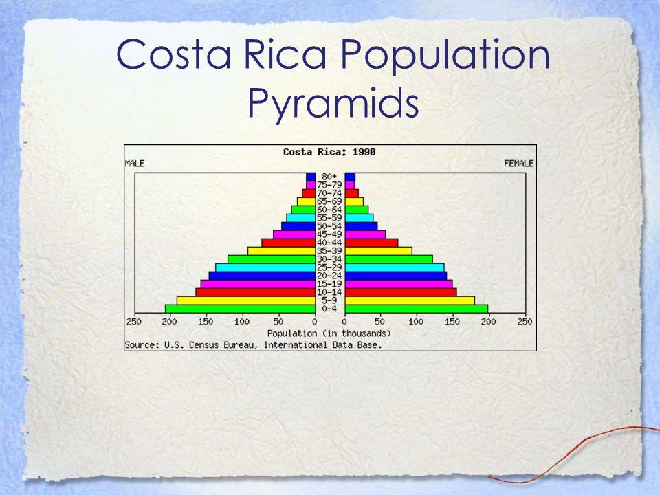 Costa Rica Population Pyramids